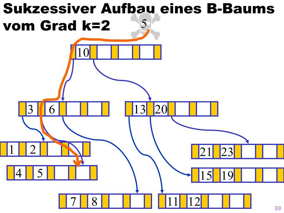 98 Sukzessiver Aufbau eines B-Baums vom Grad k=2 12 1519 ? 1320 781112 2123 45 36 10