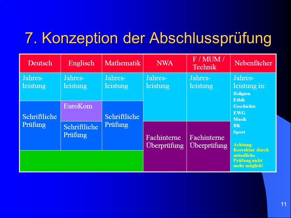 11 7. Konzeption der Abschlussprüfung DeutschEnglischMathematikNWA F / MUM / Technik Nebenfächer Jahres- leistung Jahres- leistung in: Religion Ethik