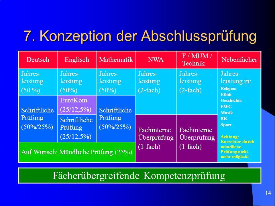 14 7. Konzeption der Abschlussprüfung DeutschEnglischMathematikNWA F / MUM / Technik Nebenfächer Jahres- leistung (50 %) Jahres- leistung (50%) Jahres