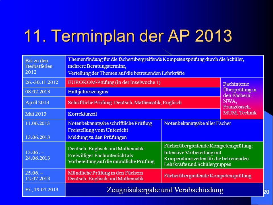 20 11. Terminplan der AP 2013 Bis zu den Herbstferien 2012 Themenfindung für die fächerübergreifende Kompetenzprüfung durch die Schüler, mehrere Berat