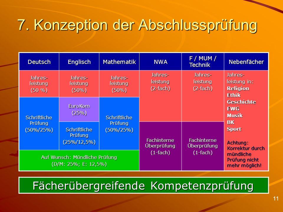11 7. Konzeption der Abschlussprüfung DeutschEnglischMathematikNWA F / MUM / Technik Nebenfächer Jahres- leistung (50 %) Jahres- leistung (50%) (50%)