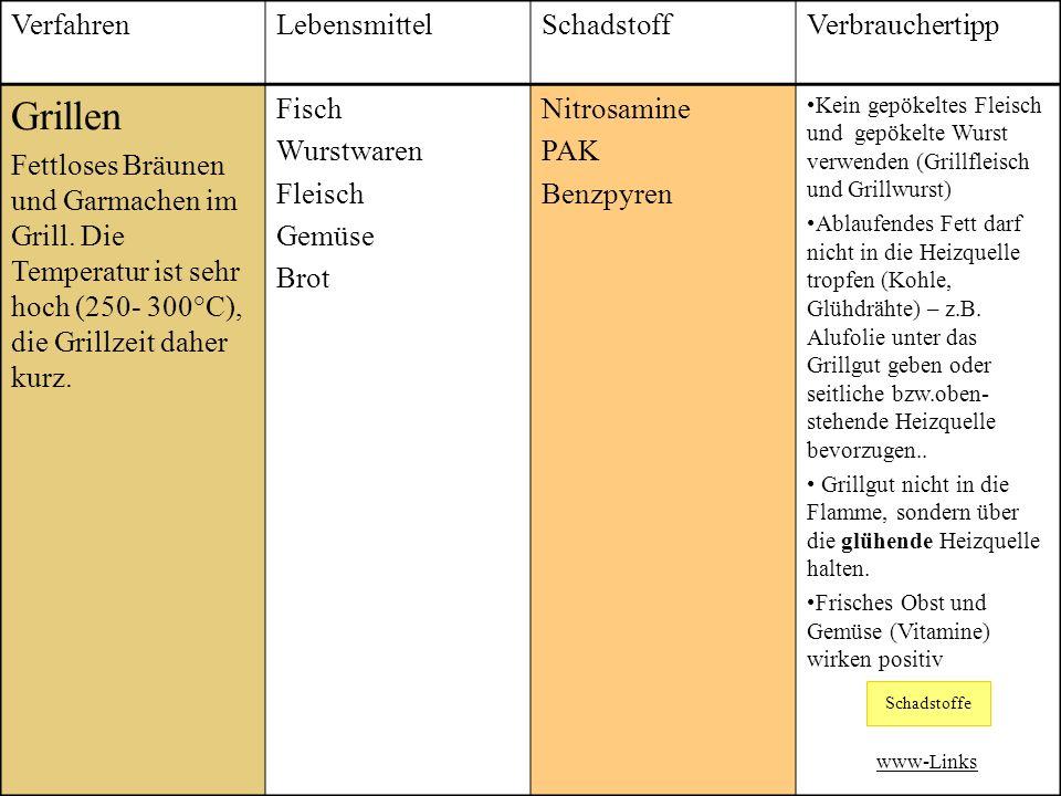 VerfahrenLebensmittelSchadstoffVerbrauchertipp Grillen Fettloses Bräunen und Garmachen im Grill.