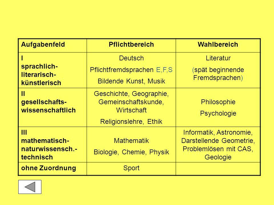AufgabenfeldPflichtbereichWahlbereich I sprachlich- literarisch- künstlerisch Deutsch Pflichtfremdsprachen E,F,S Bildende Kunst, Musik Literatur (spät
