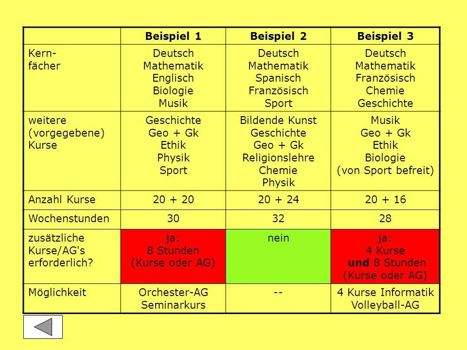 Beispiel 1Beispiel 2Beispiel 3 Kern- fächer Deutsch Mathematik Englisch Biologie Musik Deutsch Mathematik Spanisch Französisch Sport Deutsch Mathemati