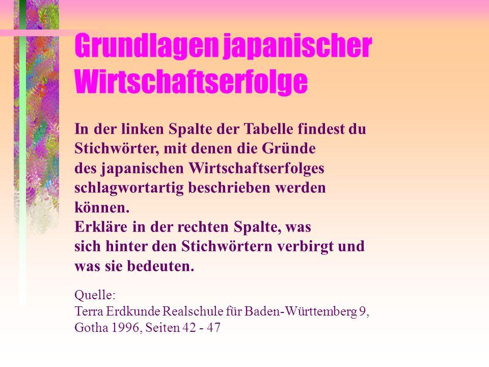 Grundlagen japanischer Wirtschaftserfolge In der linken Spalte der Tabelle findest du Stichwörter, mit denen die Gründe des japanischen Wirtschaftserfolges schlagwortartig beschrieben werden können.