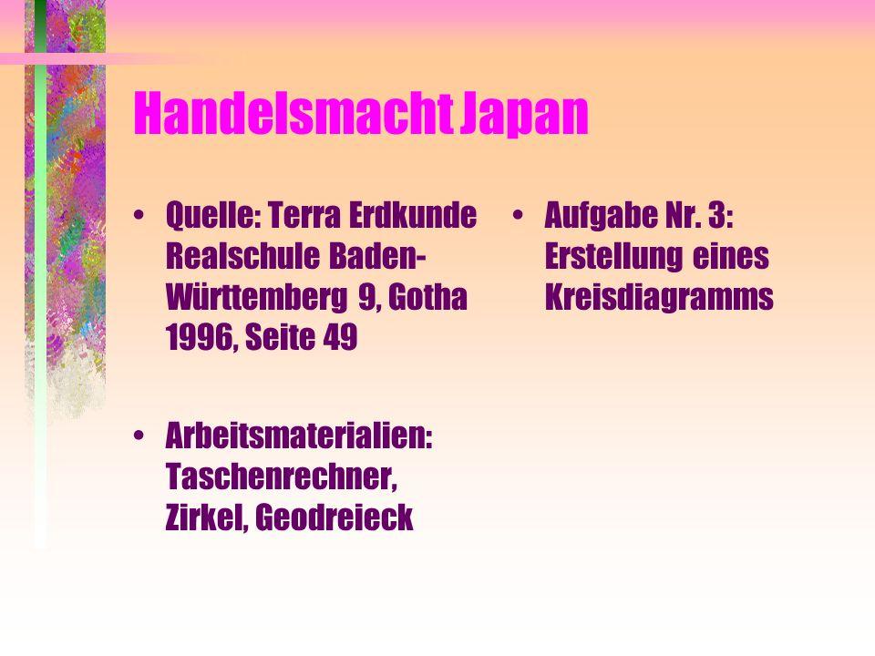 Handelsmacht Japan Quelle: Terra Erdkunde Realschule Baden- Württemberg 9, Gotha 1996, Seite 49 Arbeitsmaterialien: Taschenrechner, Zirkel, Geodreieck Aufgabe Nr.