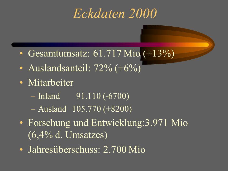 Eckdaten 2000 Gesamtumsatz: 61.717 Mio (+13%) Auslandsanteil: 72% (+6%) Mitarbeiter –Inland 91.110 (-6700) –Ausland 105.770 (+8200) Forschung und Entwicklung:3.971 Mio (6,4% d.