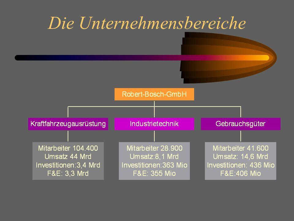 Bosch-Innovationen im Fahrzeugbereich Innovative Lösungen für Kfz-Bordnetze Lambda-Sonde und -Regelung zur Senkung der NOx-Emissionen (der Ausstoß ist sauberer als die angesaugte Luft) Sensoren für elektronische Systeme (Beschleunigung,Drehrate,Querbeschl.,Druck,Schall,Seitenaufprall,..) verbessertes Thermomanagement (Fan Control Module)