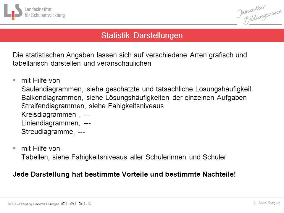 VERA –Lehrgang Akademie Esslingen 07.11.-09.11.2011 - 16 31 - Müller-Rosigkeit Die statistischen Angaben lassen sich auf verschiedene Arten grafisch u