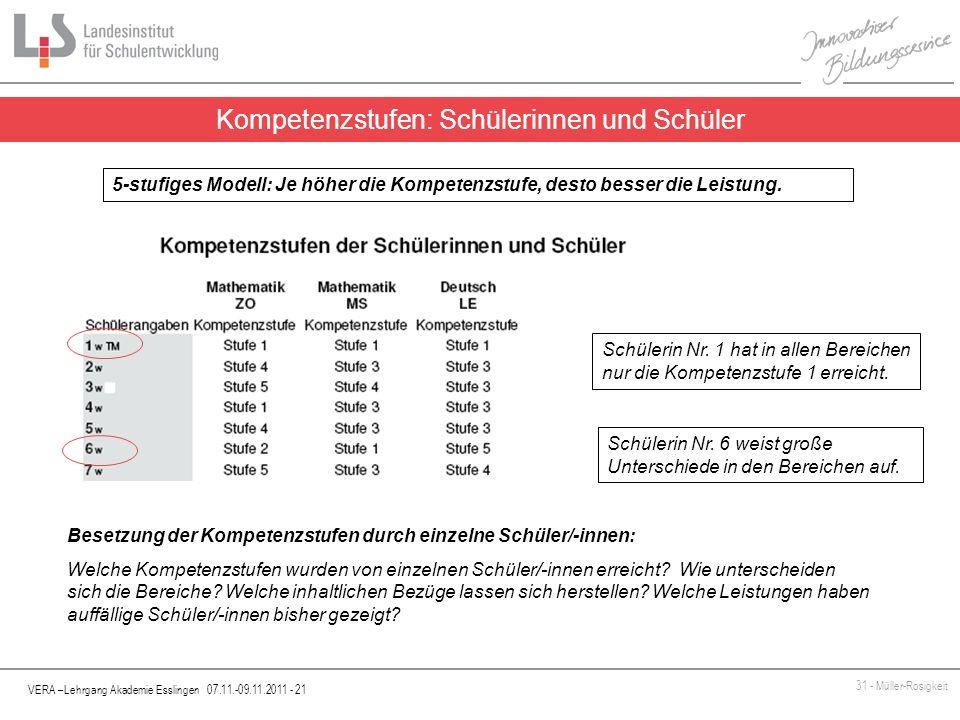 VERA –Lehrgang Akademie Esslingen 07.11.-09.11.2011 - 21 31 - Müller-Rosigkeit Kompetenzstufen: Schülerinnen und Schüler Besetzung der Kompetenzstufen