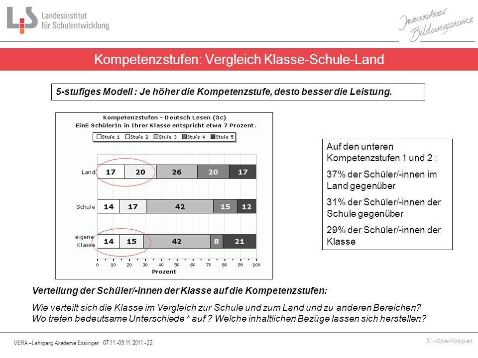 VERA –Lehrgang Akademie Esslingen 07.11.-09.11.2011 - 22 31 - Müller-Rosigkeit Kompetenzstufen: Vergleich Klasse-Schule-Land 5-stufiges Modell : Je hö