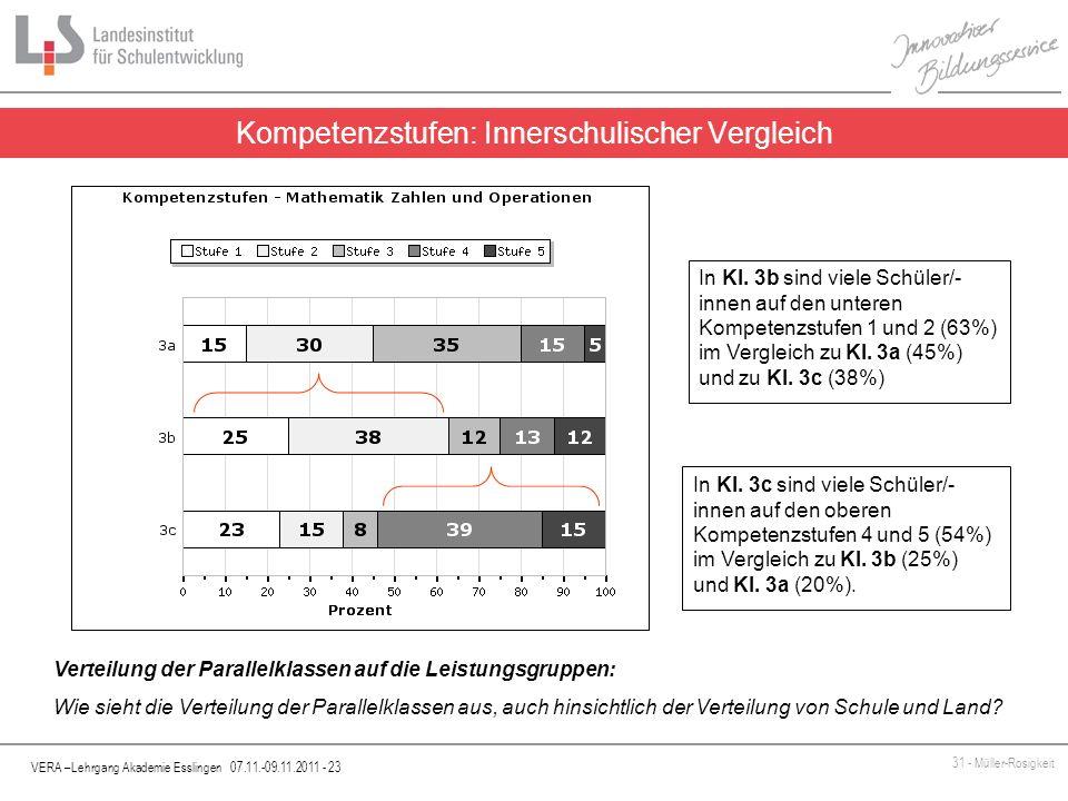 VERA –Lehrgang Akademie Esslingen 07.11.-09.11.2011 - 23 31 - Müller-Rosigkeit Kompetenzstufen: Innerschulischer Vergleich Verteilung der Parallelklas