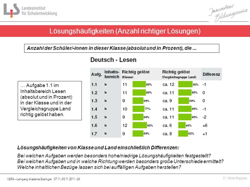 VERA –Lehrgang Akademie Esslingen 07.11.-09.11.2011 - 24 31 - Müller-Rosigkeit Lösungshäufigkeiten (Anzahl richtiger Lösungen) Anzahl der Schüler/-inn