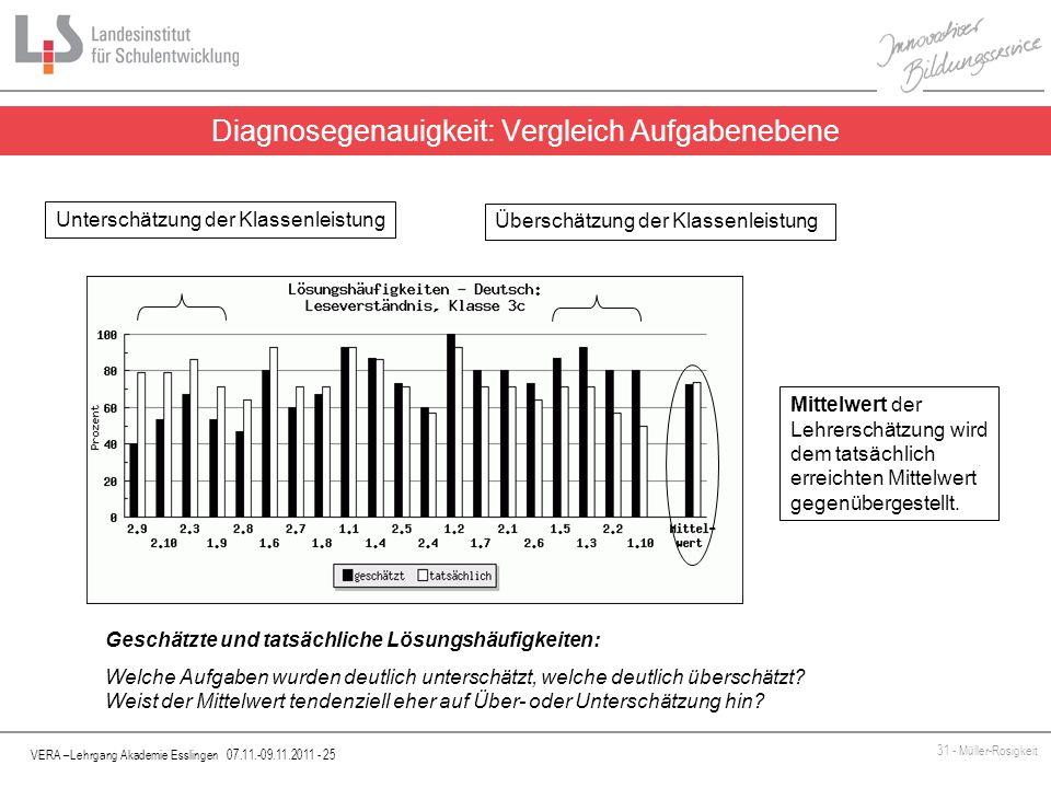 VERA –Lehrgang Akademie Esslingen 07.11.-09.11.2011 - 25 31 - Müller-Rosigkeit Diagnosegenauigkeit: Vergleich Aufgabenebene Mittelwert der Lehrerschät