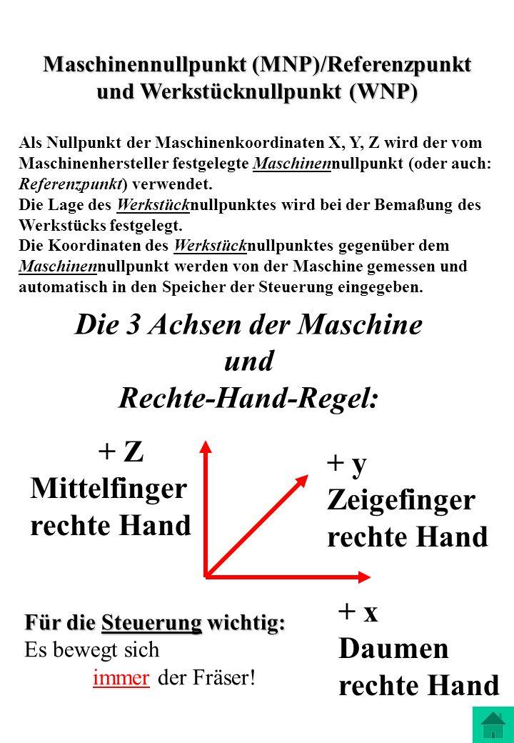 Maschinennullpunkt (MNP)/Referenzpunkt und Werkstücknullpunkt (WNP) Als Nullpunkt der Maschinenkoordinaten X, Y, Z wird der vom Maschinenhersteller fe