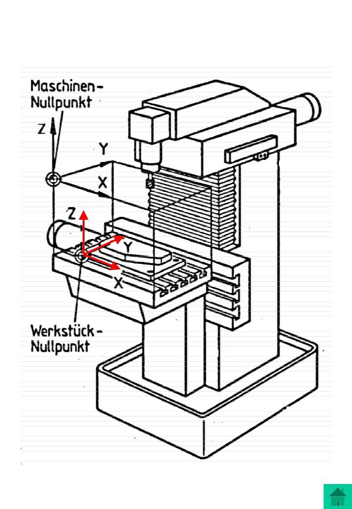(1)3 Achsen x-, y-,z- Achsen (2)Spindel ein/aus (3)Maschinen-Nullpunkt (Referenzpunkt) (4)Werkstück-Nullpunkt (5)Ausspannposition (6)Manuelles Verfahren der Maschine (7)Verfahren der Maschine mittels der Steuerung (8)Starten des Programms Die Maschine und deren Handbedienung Wichtig dabei ist, dass überhaupt eine Maschine an den Computer angeschlossen und diese eingeschaltet ist.