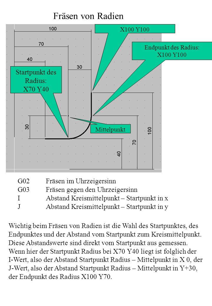 Fräsen von Radien G02Fräsen im Uhrzeigersinn G03Fräsen gegen den Uhrzeigersinn IAbstand Kreismittelpunkt – Startpunkt in x JAbstand Kreismittelpunkt –