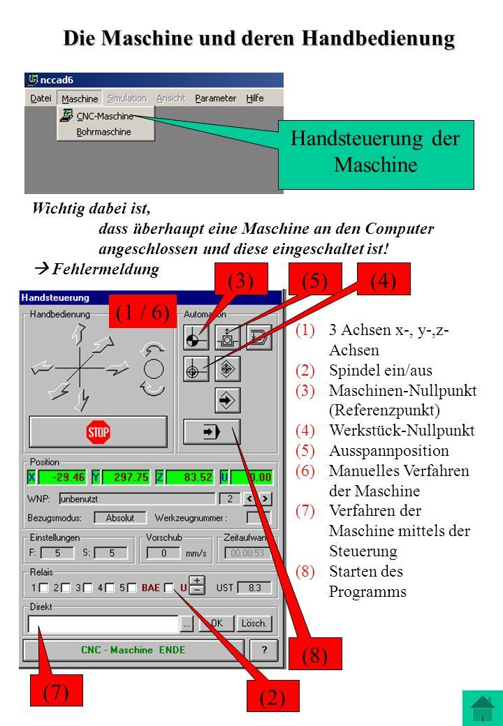 (1)3 Achsen x-, y-,z- Achsen (2)Spindel ein/aus (3)Maschinen-Nullpunkt (Referenzpunkt) (4)Werkstück-Nullpunkt (5)Ausspannposition (6)Manuelles Verfahr