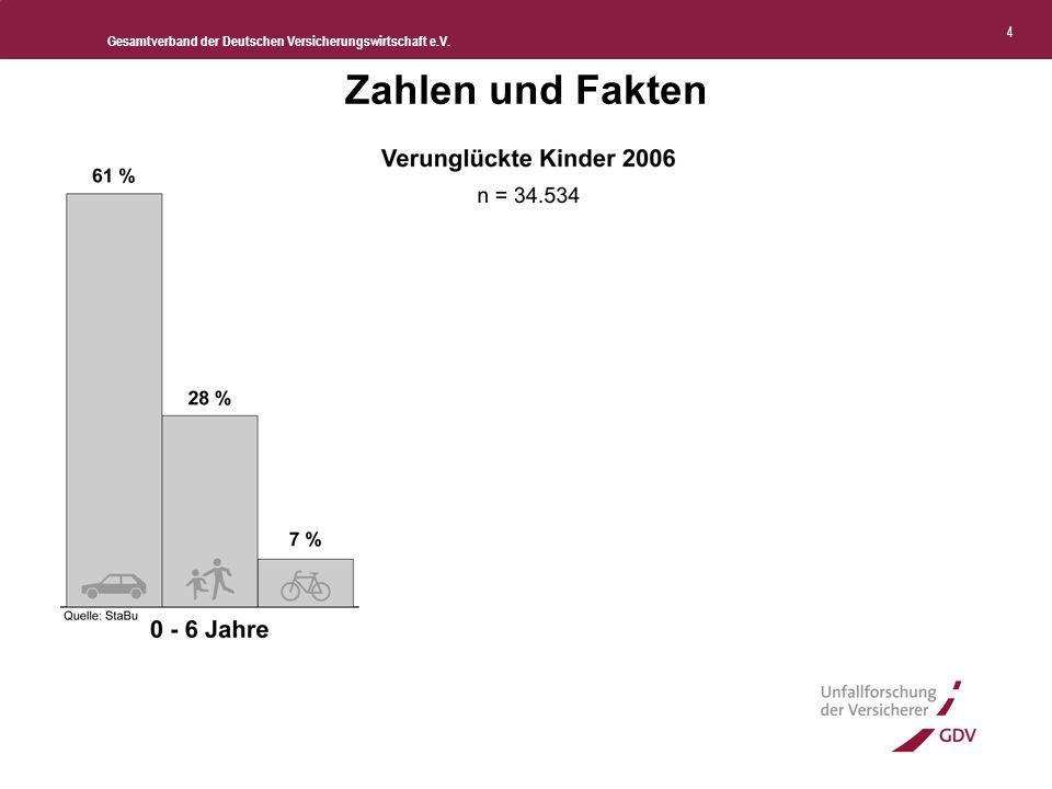 Gesamtverband der Deutschen Versicherungswirtschaft e.V. 5 Zahlen und Fakten