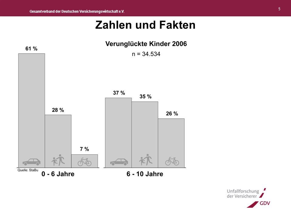 Gesamtverband der Deutschen Versicherungswirtschaft e.V. 6 Zahlen und Fakten