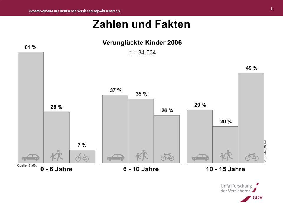 Gesamtverband der Deutschen Versicherungswirtschaft e.V. 7 Quelle: Destatis, 2007 Zahlen und Fakten