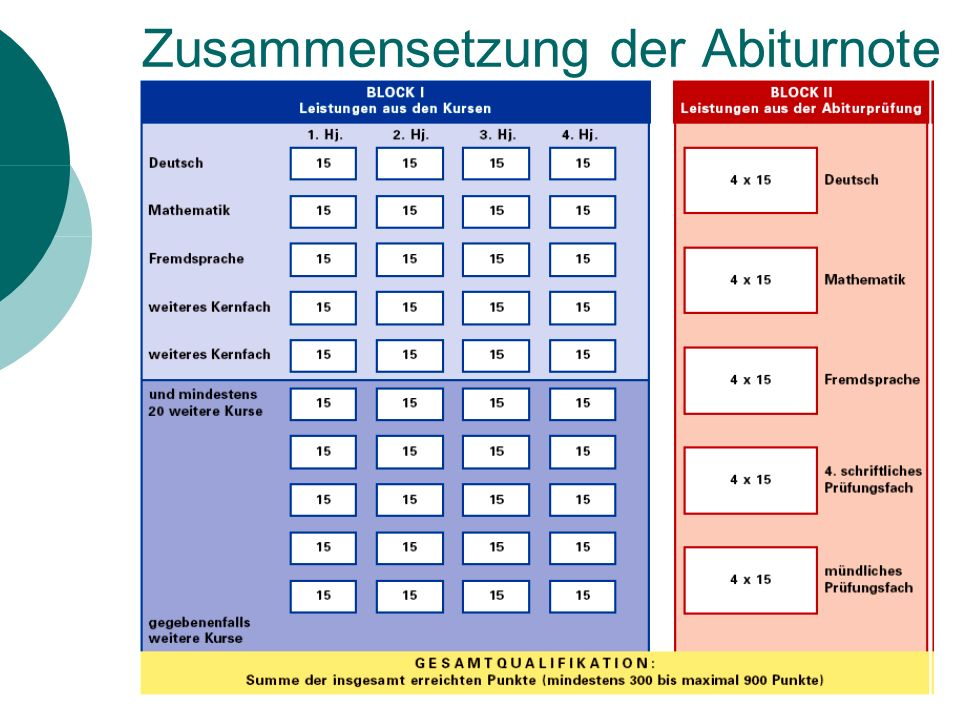 66 % Block I (Kursnoten) 33 % Block II (Abi-Prüfungen) Block I: 40 Kurse Block II: 5 Prüfungsfächer in 4-facher Wertung maximal 600 Punkte (40*15) mind.