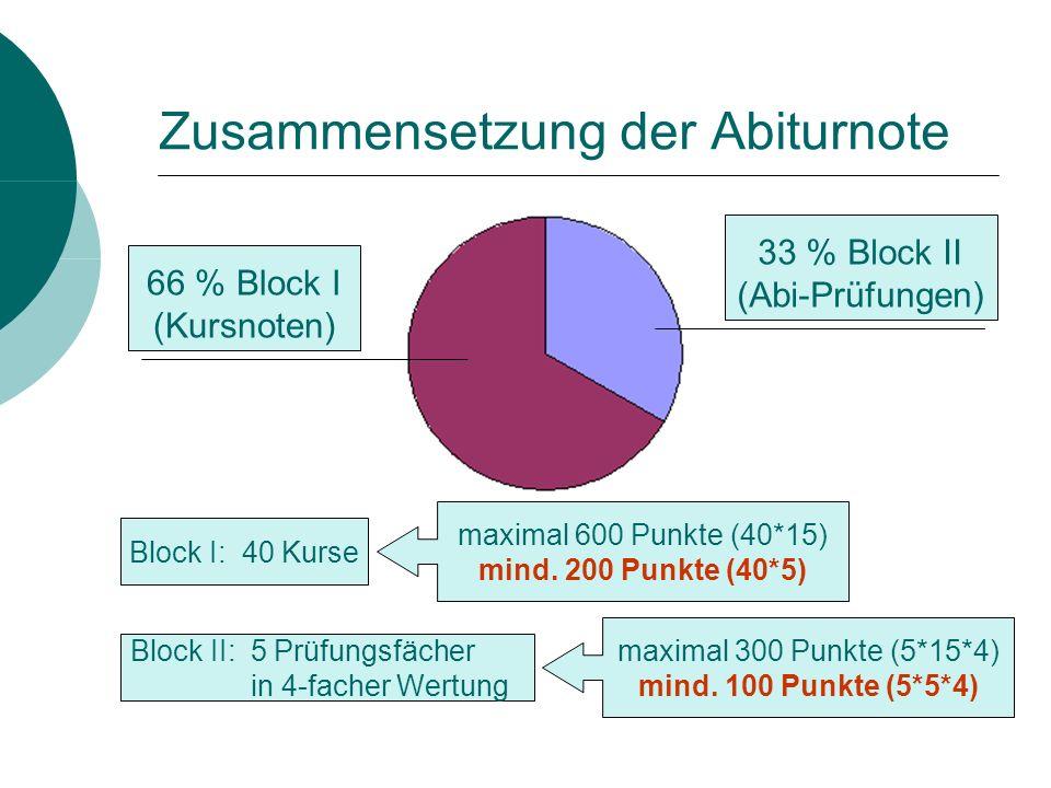 Mindestanforderungen Block I (Kursblock): kein Pflichtkurs mit 0 Punkten [ 0 Punkte heißt nicht besucht] Insgesamt mindestens 200 Punkte in Block I Höchstens 20% der angerechneten Punkte unter 5 NP (bei 40 Kursen also maximal 8 Kurse unterbelegt ab 45 Kursen maximal 9 Kurse unterbelegt ab 50 Kursen maximal 10 Kurse unterbelegt) Block II (Abiturblock): In den fünf Prüfungsfächern zusammen mind.