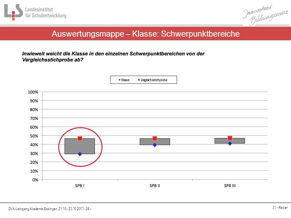 Platzhalter DVA-Lehrgang Akademie Esslingen, 21.10.- 23.10.2011 - 24 - 31 - Reiber Auswertungsmappe – Klasse: Schwerpunktbereiche