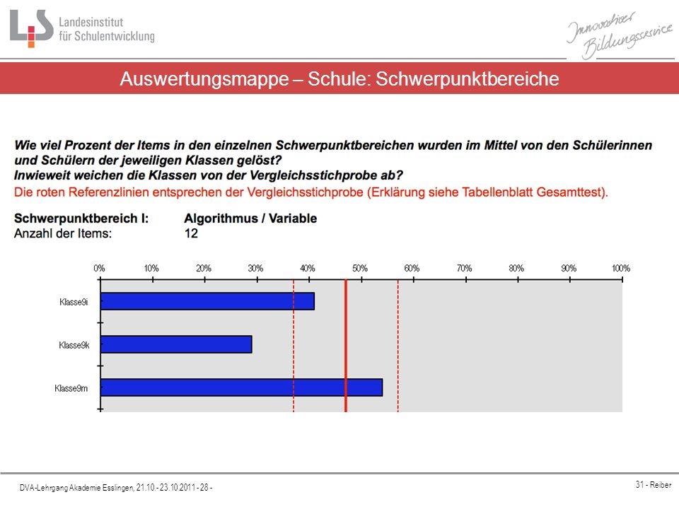 Platzhalter DVA-Lehrgang Akademie Esslingen, 21.10.- 23.10.2011 - 28 - 31 - Reiber Auswertungsmappe – Schule: Schwerpunktbereiche
