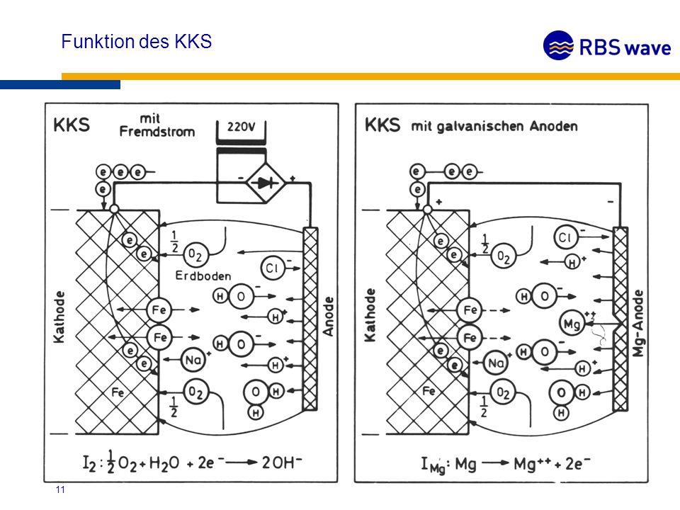 Funktion des KKS 12