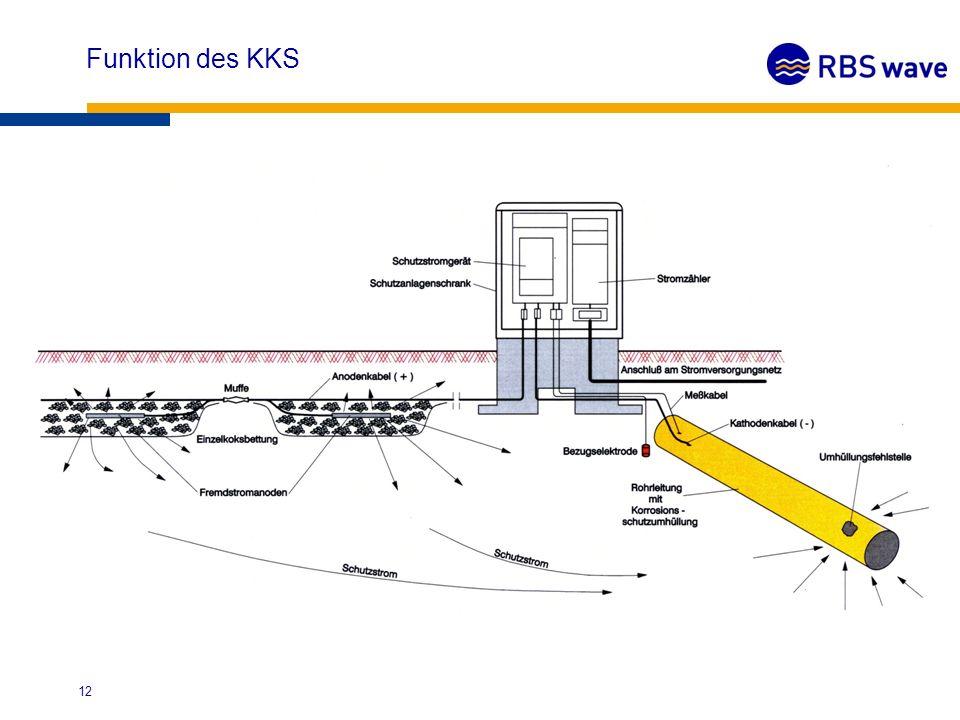 Der Schwerpunkt des Berufsbildes KKS-Messmonteur liegt in der elek- trischen Messtechnik.
