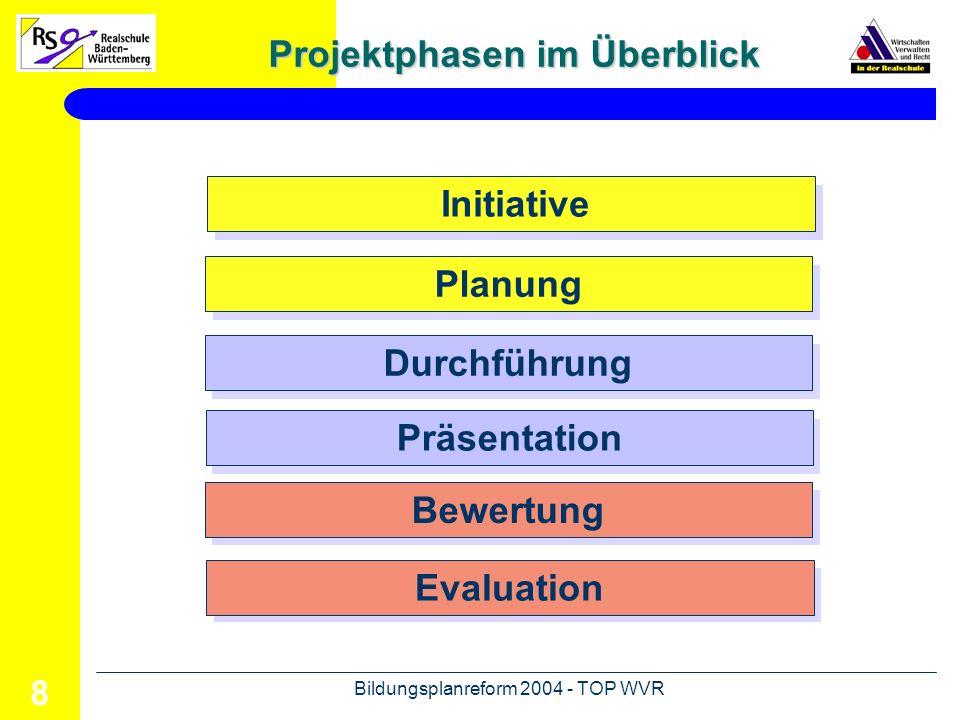 Bildungsplanreform 2004 - TOP WVR 9 Initiative Projektphasen Planung Themen finden Voraussetzungen / Realisierbarkeit prüfen Ziel beschreiben Kriterien für die Bewertung erarbeiten Arbeitsschwerpunkte festlegen und Gruppen bilden zeitlichen Rahmen bestimmen (Meilensteine!) Arbeitsschritte der einzelnen Gruppen planen
