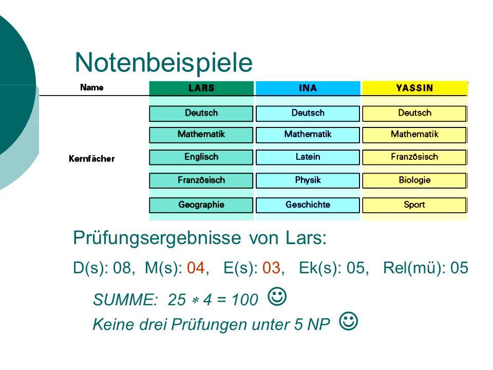 Notenbeispiele Prüfungsergebnisse von Lars: D(s): 08, M(s): 04, E(s): 03, Ek(s): 05, Rel(mü): 05 SUMME: 25 4 = 100 Keine drei Prüfungen unter 5 NP