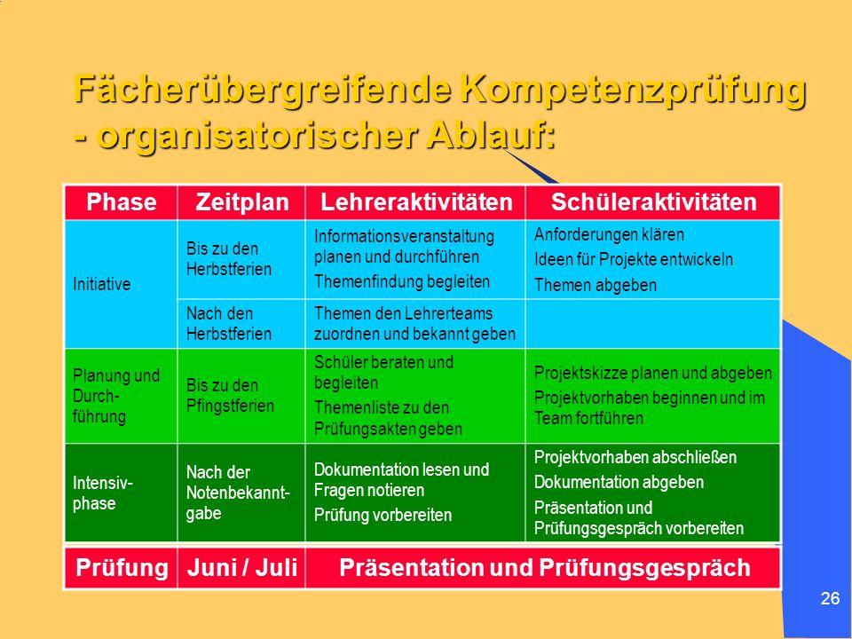 26 Fächerübergreifende Kompetenzprüfung - organisatorischer Ablauf: PhaseZeitplanLehreraktivitätenSchüleraktivitäten Initiative Bis zu den Herbstferie