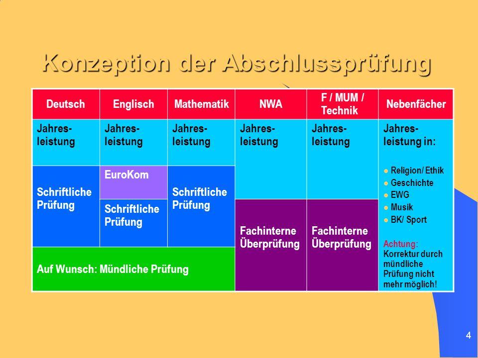 4 Konzeption der Abschlussprüfung DeutschEnglischMathematikNWA F / MUM / Technik Nebenfächer Jahres- leistung Jahres- leistung in: Religion/ Ethik Ges
