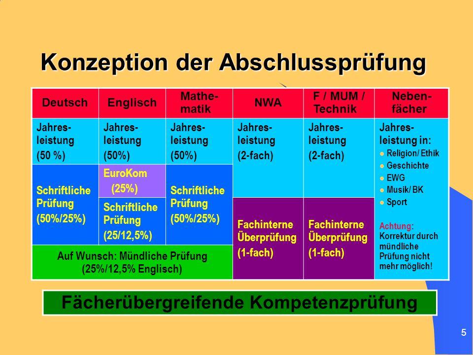 5 Konzeption der Abschlussprüfung DeutschEnglisch Mathe- matik NWA F / MUM / Technik Neben- fächer Jahres- leistung (50 %) Jahres- leistung (50%) Jahr
