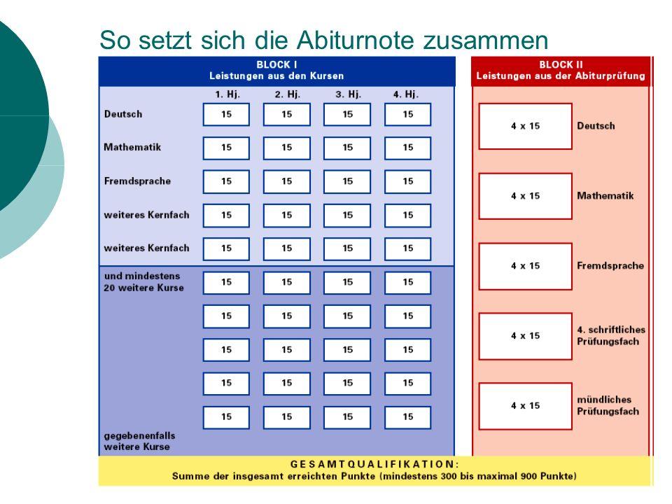 Zusammensetzung der Abiturnote 66 % Block I (Kursnoten) 33 % Block II (Abi-Prüfungen) Block I: 40 Kurse Block II: 5 Prüfungsfächer in 4-facher Wertung maximal 600 Punkte (40*15) mind.