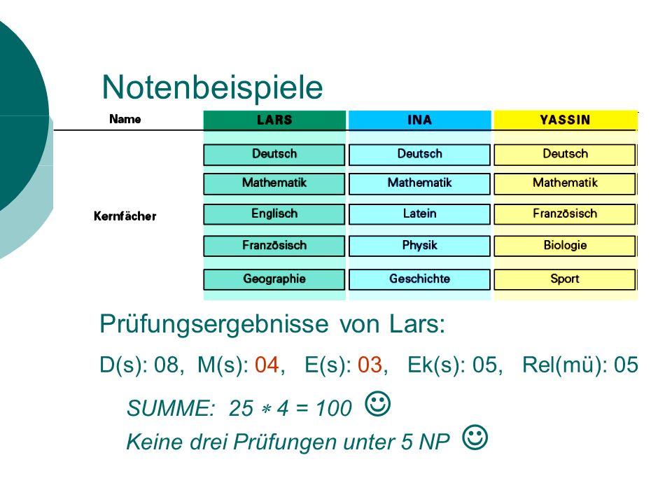 Prüfungsergebnisse Fall 2: D(s): 09, M(s): 02, F(s): 03, Gk(s): 05, E(mü): 05 SUMME: 24 4 = 96 Keine drei Kurse unter 5 NP Zusätzliche mündliche Prüfung in Mathe mit 05 NP Neuer Durchschnitt in Mathe: (2 2+5):3 ergibt 03 NP -> Gesamtpunktzahl 100