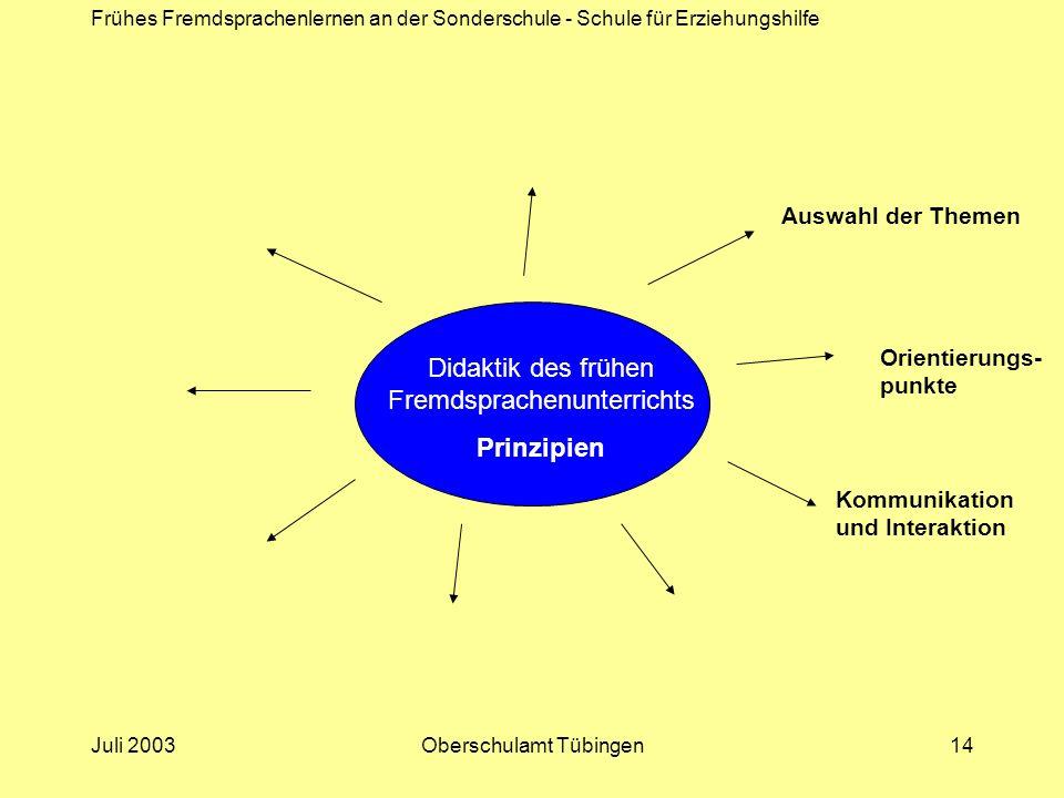 Frühes Fremdsprachenlernen an der Sonderschule - Schule für Erziehungshilfe Juli 2003Oberschulamt Tübingen14 Didaktik des frühen Fremdsprachenunterric