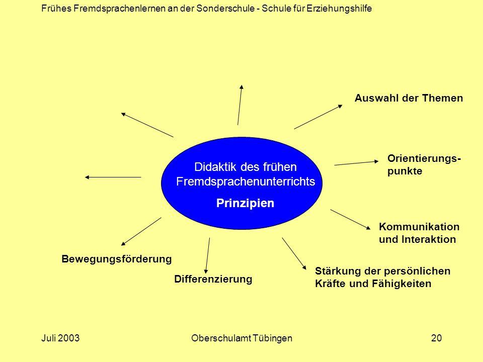 Frühes Fremdsprachenlernen an der Sonderschule - Schule für Erziehungshilfe Juli 2003Oberschulamt Tübingen20 Didaktik des frühen Fremdsprachenunterric