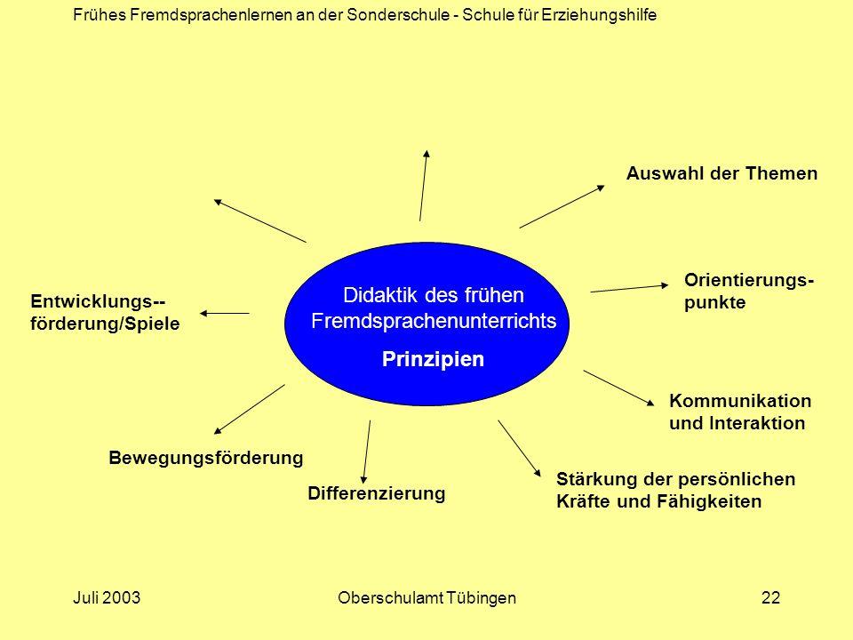 Frühes Fremdsprachenlernen an der Sonderschule - Schule für Erziehungshilfe Juli 2003Oberschulamt Tübingen22 Didaktik des frühen Fremdsprachenunterric
