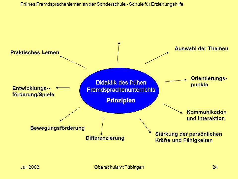 Frühes Fremdsprachenlernen an der Sonderschule - Schule für Erziehungshilfe Juli 2003Oberschulamt Tübingen24 Didaktik des frühen Fremdsprachenunterric