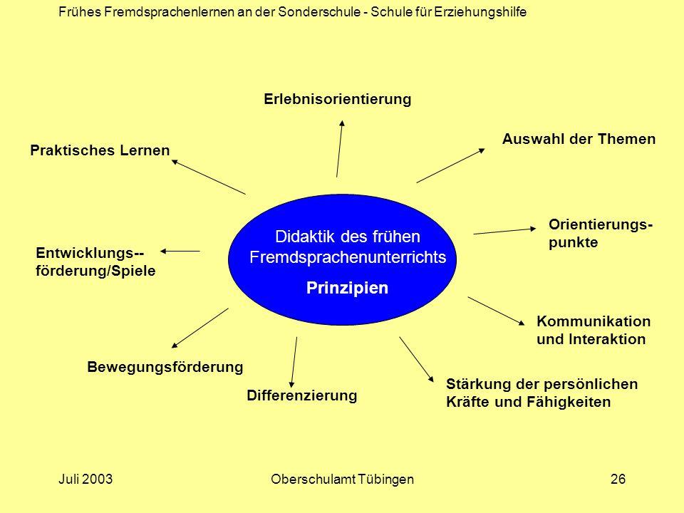 Frühes Fremdsprachenlernen an der Sonderschule - Schule für Erziehungshilfe Juli 2003Oberschulamt Tübingen26 Didaktik des frühen Fremdsprachenunterric