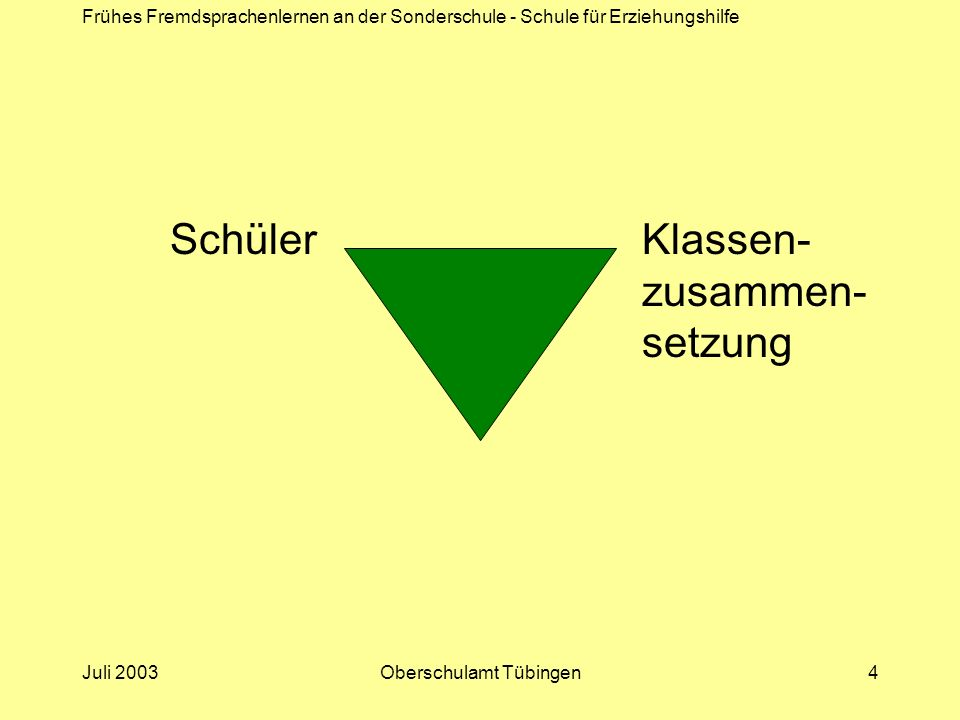 Frühes Fremdsprachenlernen an der Sonderschule - Schule für Erziehungshilfe Juli 2003Oberschulamt Tübingen5 Klassenzusammensetzung Heterogene Klassenzusammensetzung bzgl.