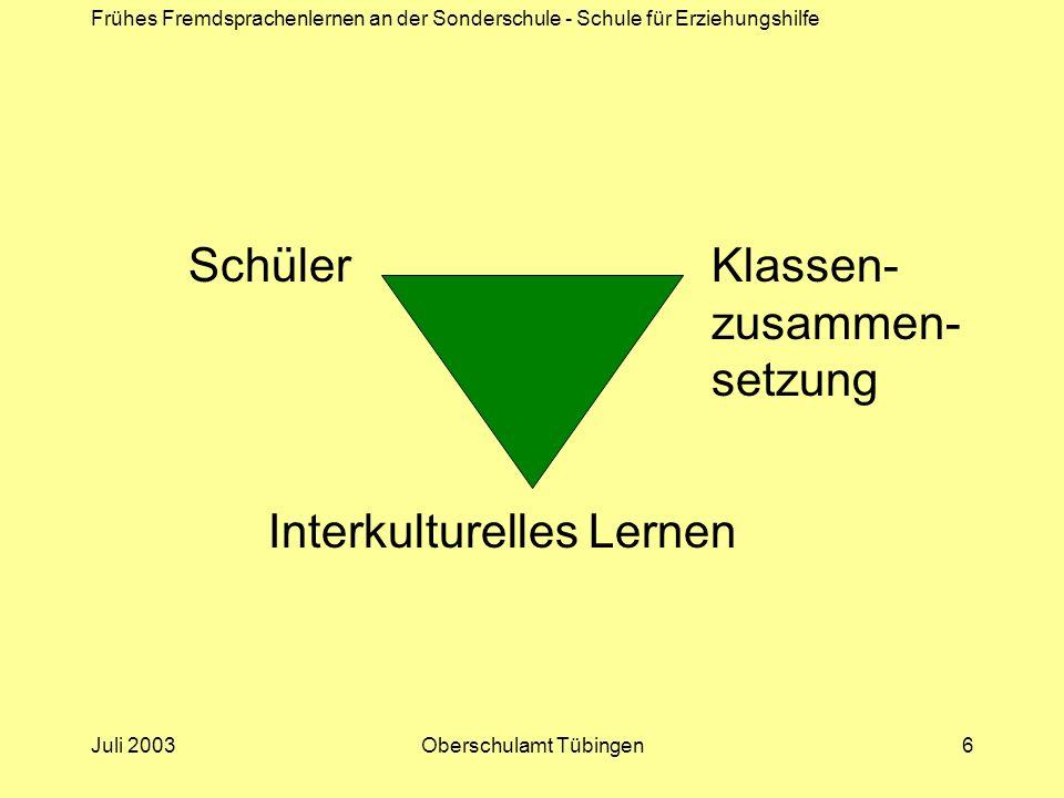 Frühes Fremdsprachenlernen an der Sonderschule - Schule für Erziehungshilfe Juli 2003Oberschulamt Tübingen17 Stärkung der persönlichen Kräfte und Fähigkeiten Gewährleistung der Durchlässigkeit Chance, sich als dazugehörig zu erleben Stärkung des Selbstbewusstseins