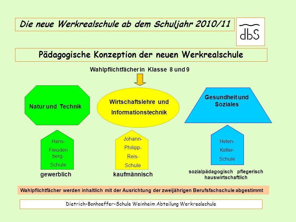 Die neue Werkrealschule ab dem Schuljahr 2010/11 Werk- real- schule Religion / Ethik2 21 Stunden Deutsch5 Mathematik5 Englisch5 WZG (Welt-Zeit-Gesellschaft)2 MSG (Musik-Sport-Gestalten)2 2 BFS (erstes Jahr) Naturwissenschaften (CH/Ph/Bio) 2 15 Stunden Berufsfachliche Kompetenz4 Berufspraktische Kompetenz9 Insgesamt: 36 Stunden Dietrich-Bonhoeffer-Schule Weinheim Abteilung Werkrealschule 10.