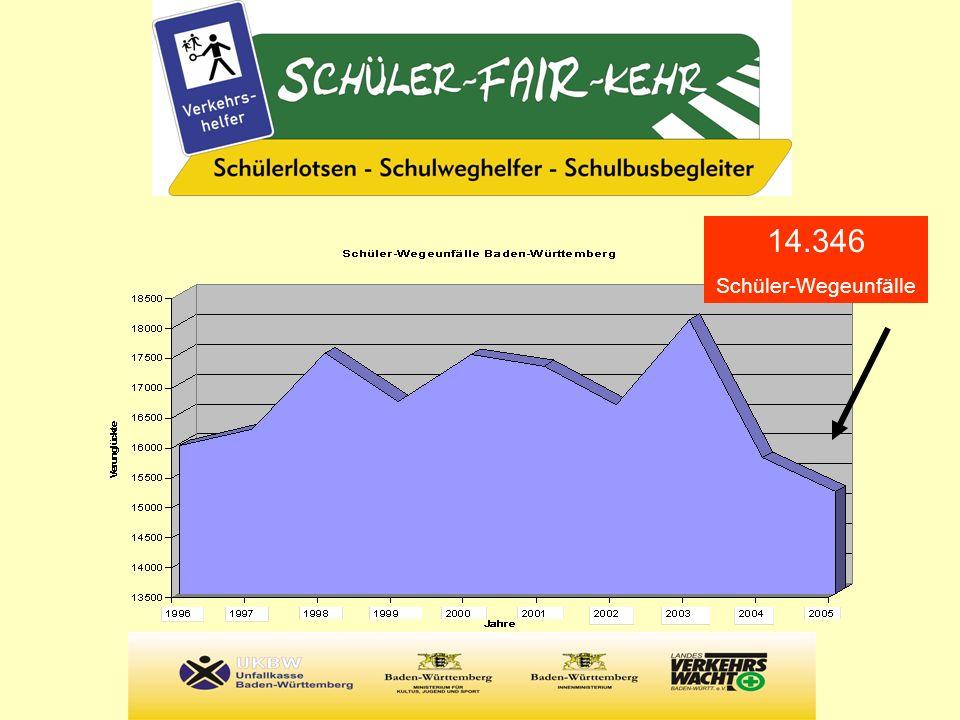 Zahlen der Unfallkasse Baden-Württemberg 14.346 Unfälle auf dem Schulweg dafür wendet UKBW 25 Prozent ihrer Entschädigungs- und Rehabilitationsleistungen auf ca.