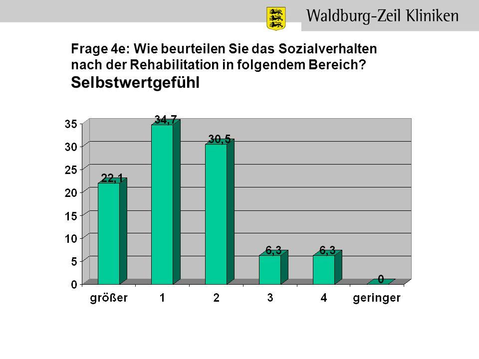 Frage 4e: Wie beurteilen Sie das Sozialverhalten nach der Rehabilitation in folgendem Bereich? Selbstwertgefühl