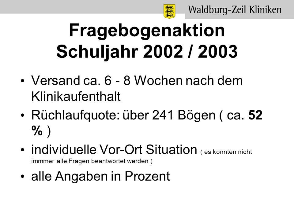 Fragebogenaktion Schuljahr 2002 / 2003 Versand ca. 6 - 8 Wochen nach dem Klinikaufenthalt Rüchlaufquote: über 241 Bögen ( ca. 52 % ) individuelle Vor-