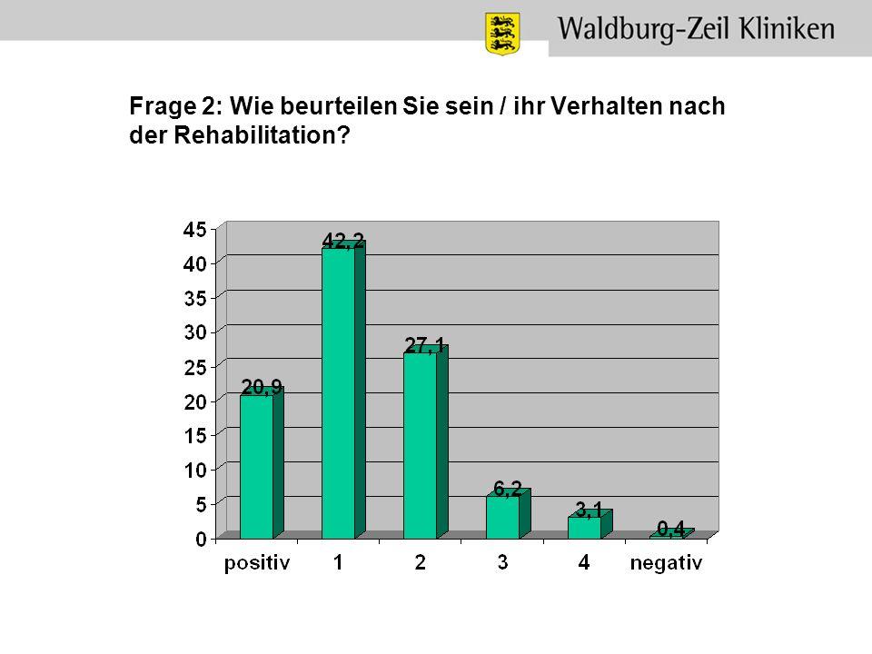 Frage 2: Wie beurteilen Sie sein / ihr Verhalten nach der Rehabilitation?